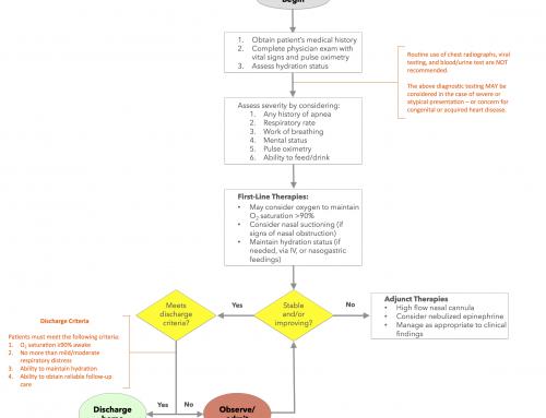 PV Card: Algorithm for acute bronchiolitis management