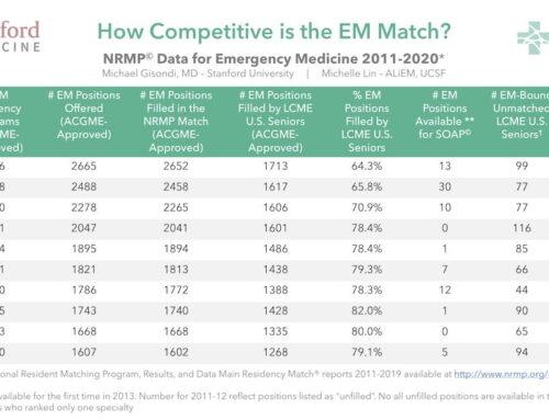 EM Match Advice: Program Directors Reflect on the 2020 Residency Match