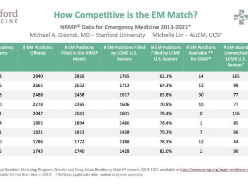 EM Match Advice: Program Directors Reflect on the 2021 Residency Match