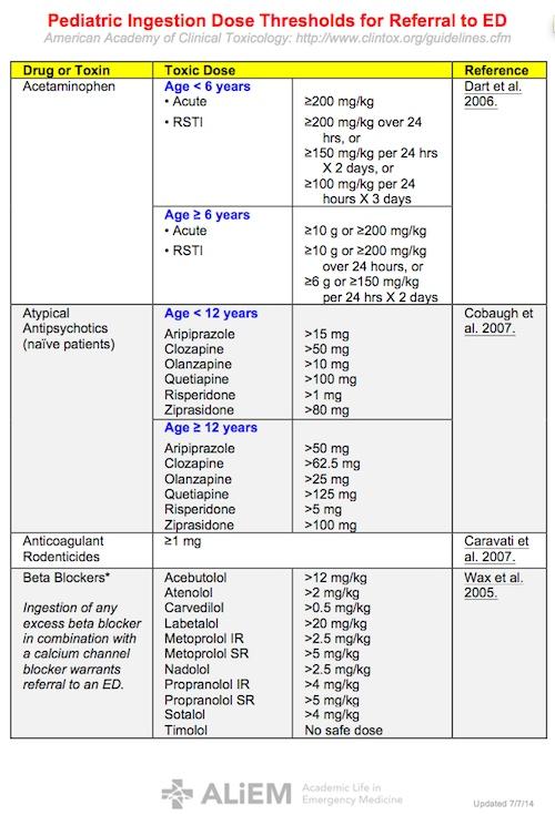 Pediatric Dose1