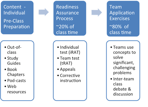 Team Based Learning diagram